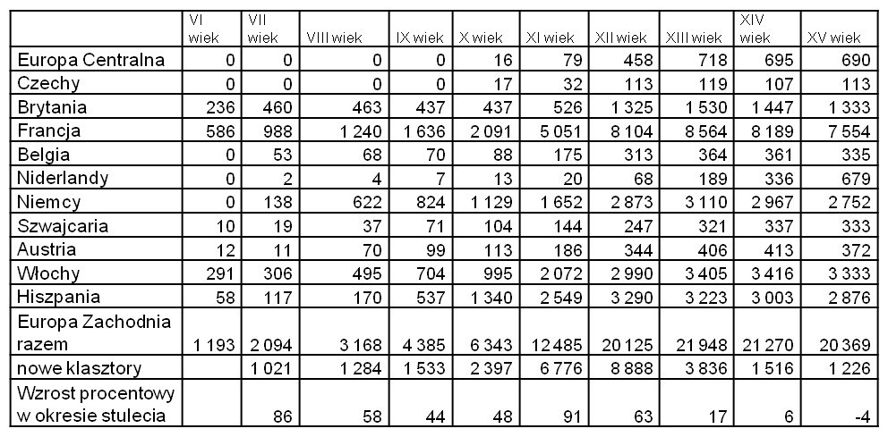 Tabela 1 liczba klasztorów