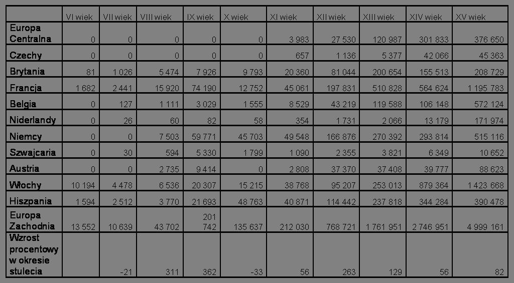 Tabela 2 produkcja manuskryptów