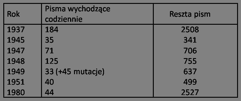 Tabela 38 pisma wychodzące