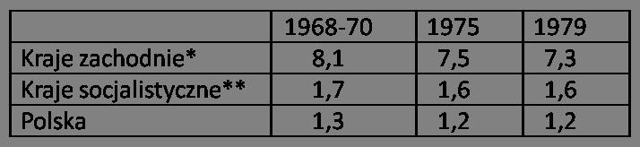 Tabela 39 1968-70